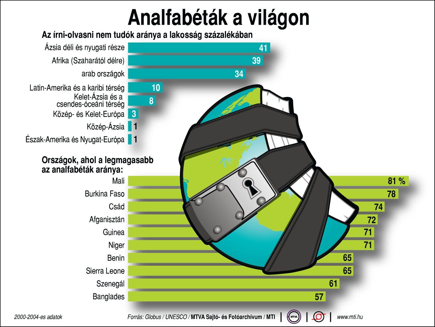 az-irni-olvasni-nem-tudok-aranya-a-lakossag-szazalekaban-2000-2004